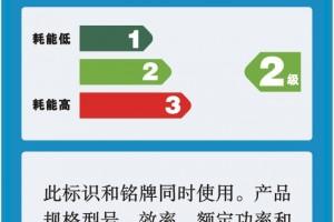 Chińska Etykieta Energetyczna